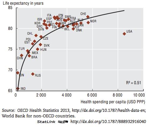 Health spending per capita