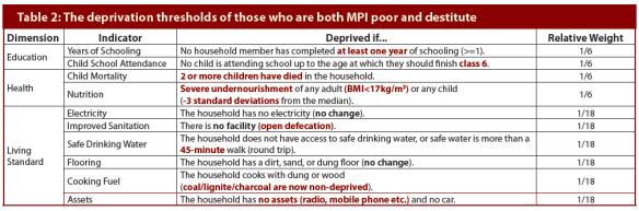 MDPI-destitution