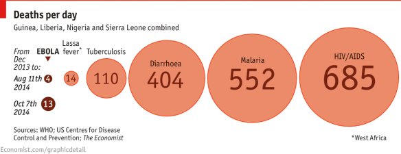 Ebola-v-other-killers-in-W-Africa